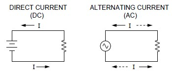 Ac Vs Dc Electrical Signals