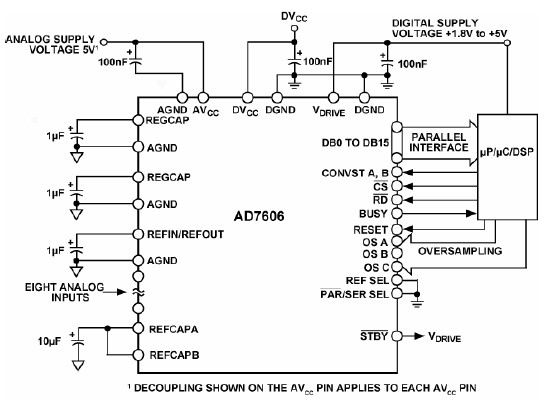 AD7606  , AD7607  simultaneous-sampling ADCs