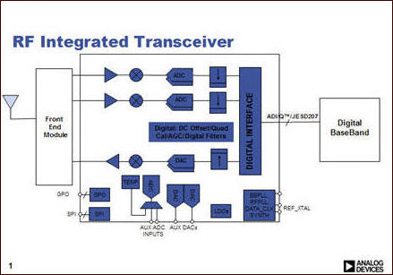 AD9356 and AD9357 RF TRANSCEIVERS ADVANCE FOR SMALL 4G BASE STATIONS