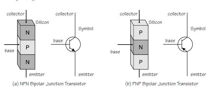 Bipolar transistor symbol